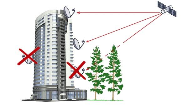 Как правильно установить спутниковую антенну