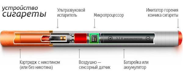 Принцип работы и структура электронной сигареты