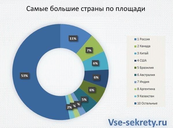 Самыми большими странами по площади являются россия, канада и китай