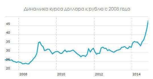 причины падения курса рубля представляем путеводитель
