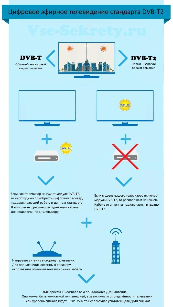 цифровое эфирное телевидение как подключить