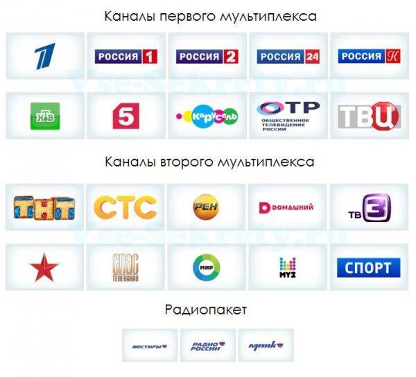 Список каналов ЦЭТВ