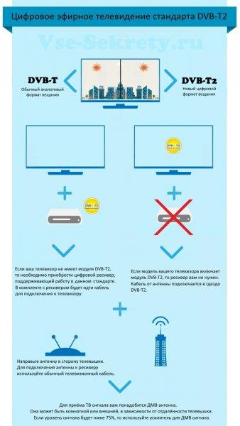 Цифровое эфирное телевидение (Инфографика)